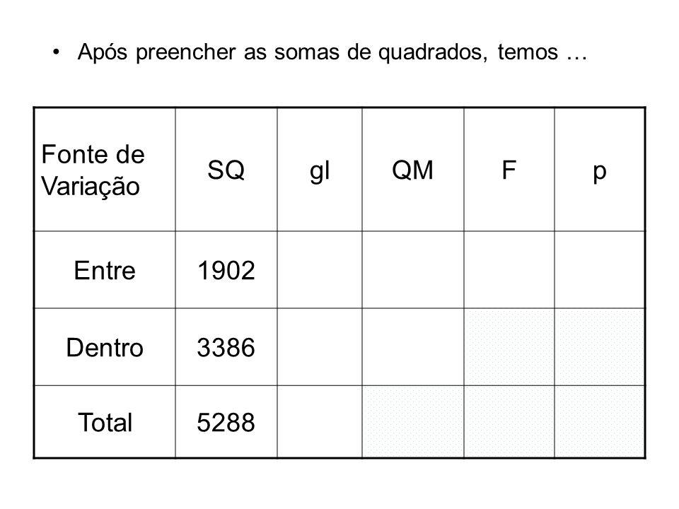 Fonte de Variação SQ gl QM F p Entre 1902 Dentro 3386 Total 5288