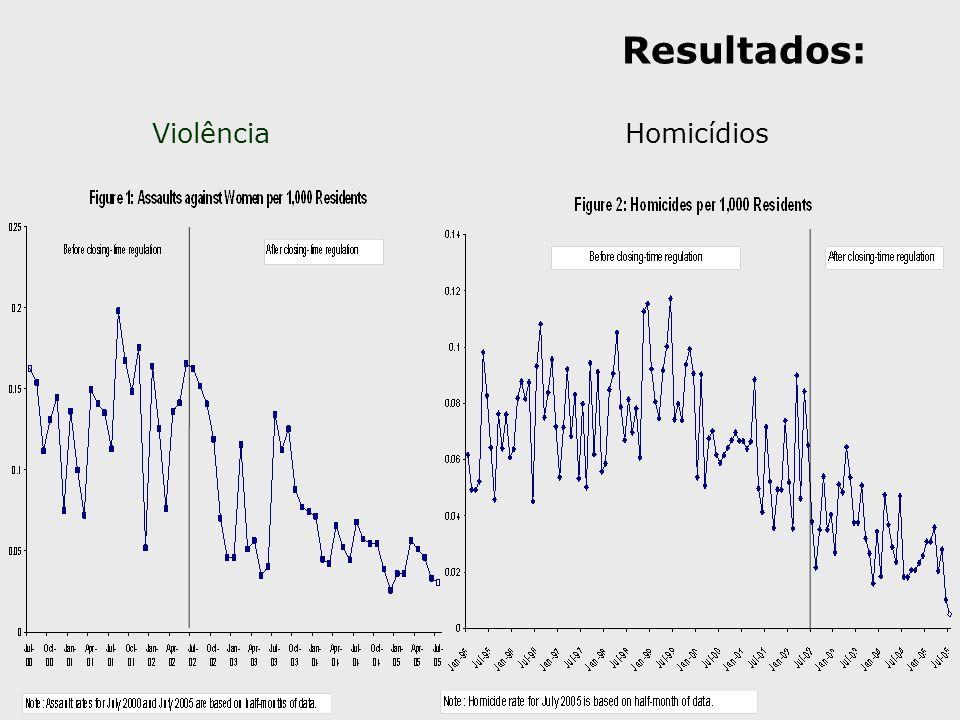 Resultados: Violência Homicídios