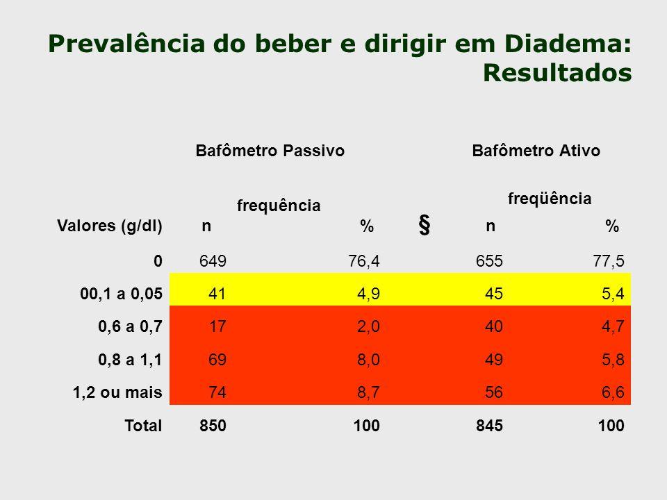Prevalência do beber e dirigir em Diadema: Resultados