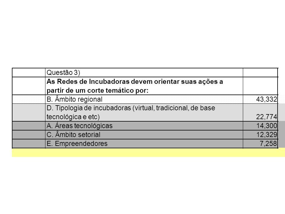Questão 3) As Redes de Incubadoras devem orientar suas ações a. partir de um corte temático por: B. Âmbito regional.