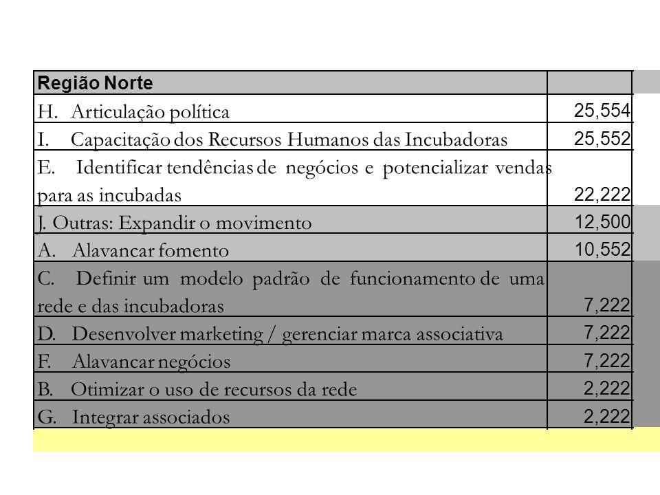 Capacitação dos Recursos Humanos das Incubadoras E. Identificar