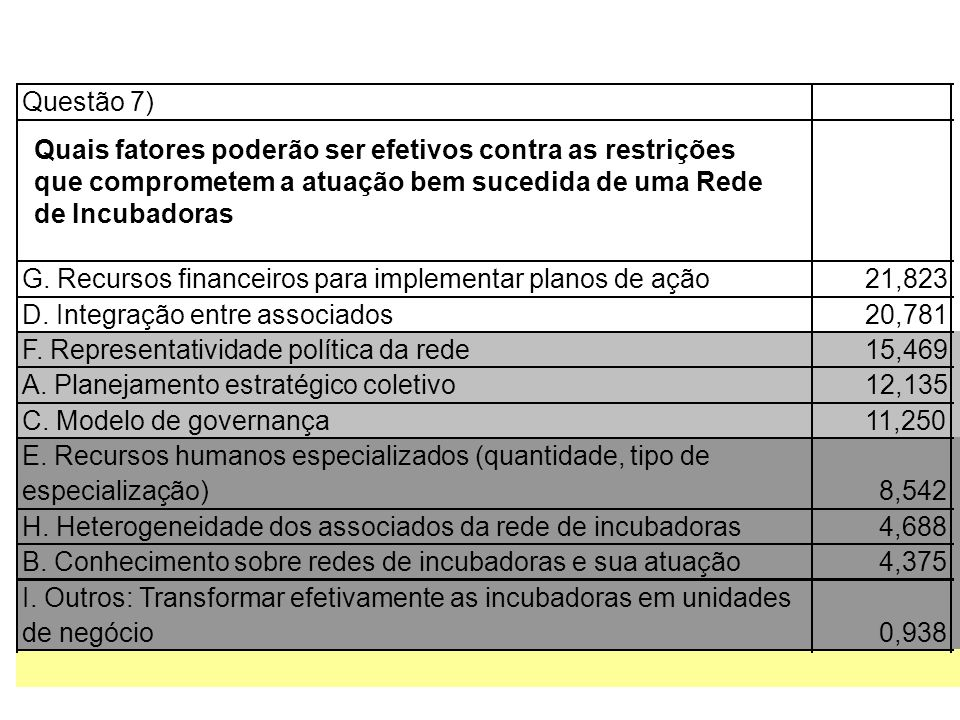Questão 7) G. Recursos financeiros para implementar planos de ação. 21,823. D. Integração entre associados.