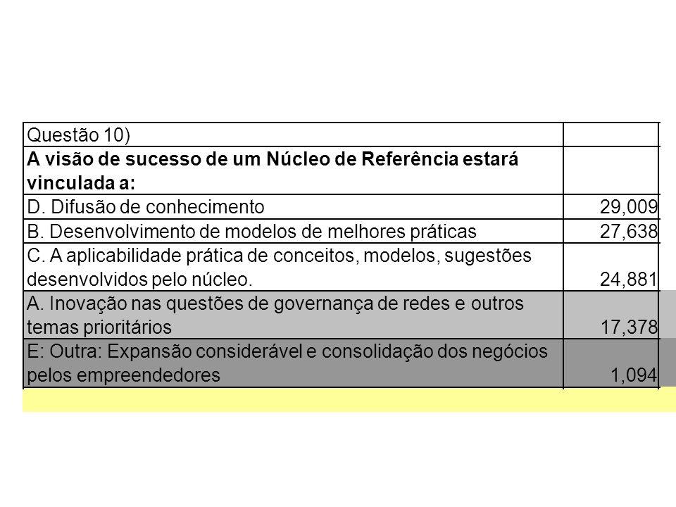 Questão 10)A visão de sucesso de um Núcleo de Referência estará. vinculada a: D. Difusão de conhecimento.