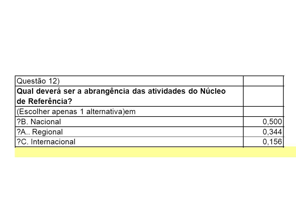 Questão 12) Qual deverá ser a abrangência das atividades do Núcleo. de Referência (Escolher apenas 1 alternativa)em.