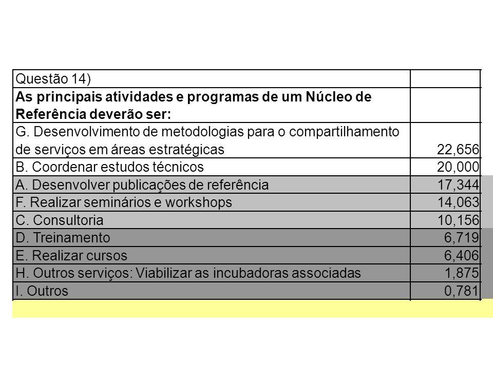 Questão 14) As principais atividades e programas de um Núcleo de. Referência deverão ser: