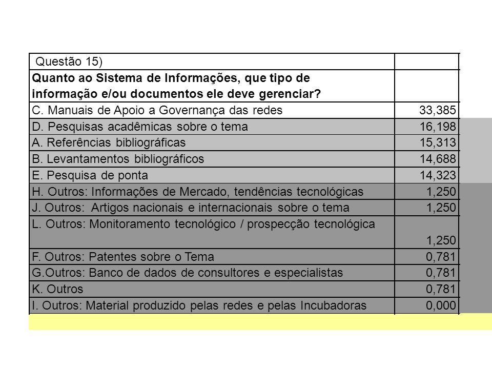 Questão 15) Quanto ao Sistema de Informações, que tipo de. informação e/ou documentos ele deve gerenciar