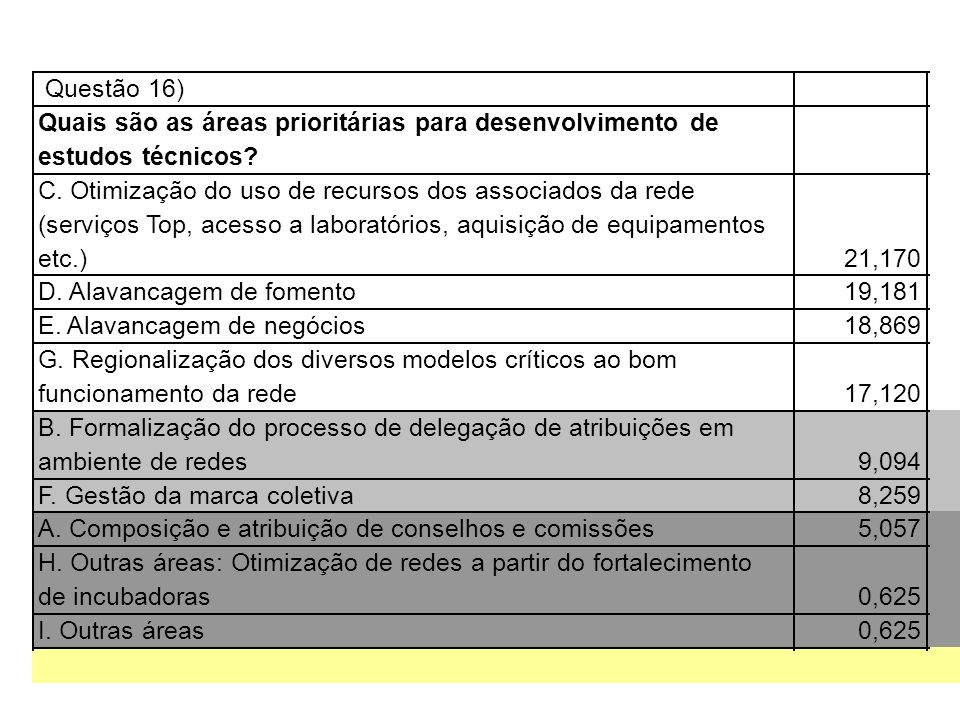 Questão 16) Quais são as áreas prioritárias para desenvolvimento de. estudos técnicos C. Otimização do uso de recursos dos associados da rede.