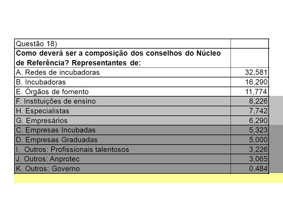 Questão 18) Como deverá ser a composição dos conselhos do Núcleo. de Referência Representantes de: