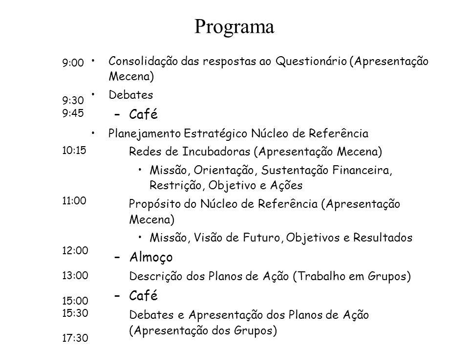 ProgramaConsolidação das respostas ao Questionário (Apresentação Mecena) Debates. Café. Planejamento Estratégico Núcleo de Referência.