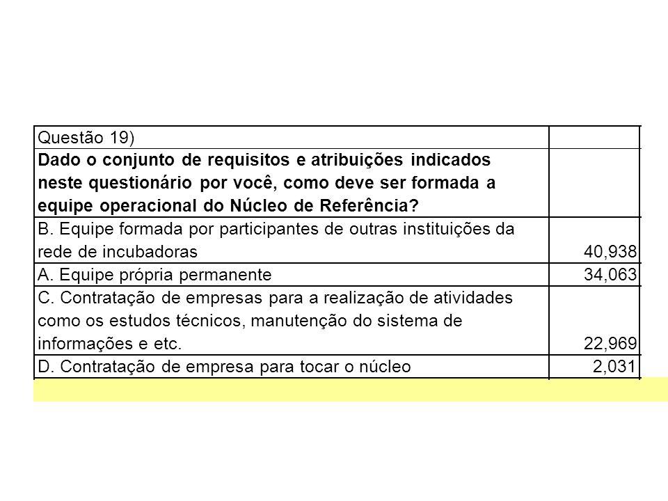 Questão 19) Dado o conjunto de requisitos e atribuições indicados. neste questionário por você, como deve ser formada a.