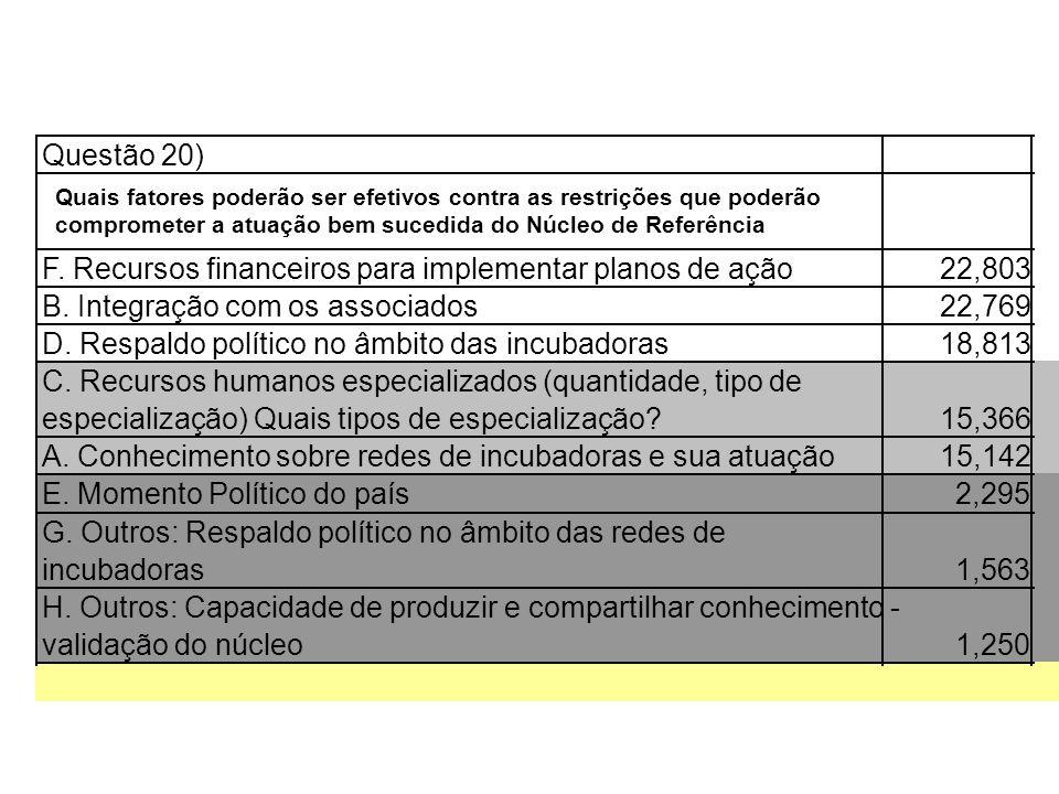 F. Recursos financeiros para implementar planos de ação 22,803