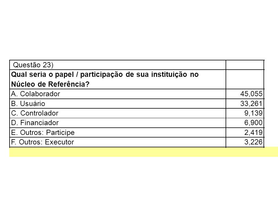 Questão 23) Qual seria o papel / participação de sua instituição no. Núcleo de Referência A. Colaborador.