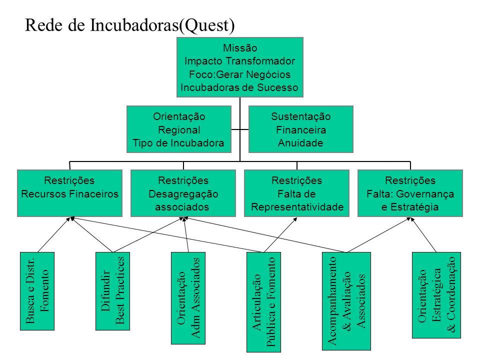 Rede de Incubadoras(Quest)