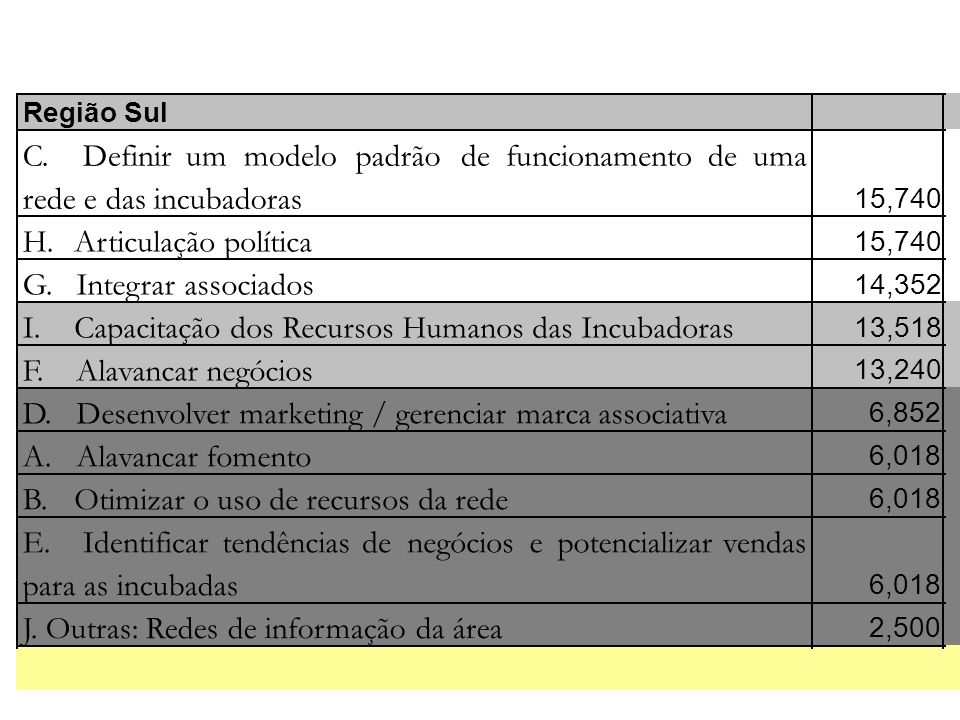 Capacitação dos Recursos Humanos das Incubadoras F. Alavancar negócios