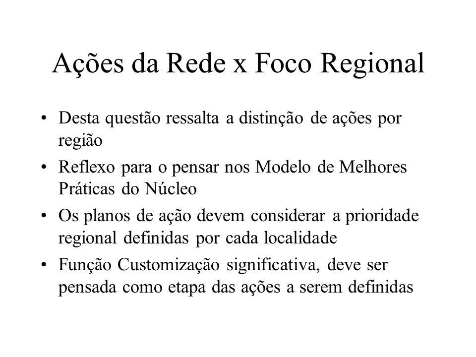 Ações da Rede x Foco Regional