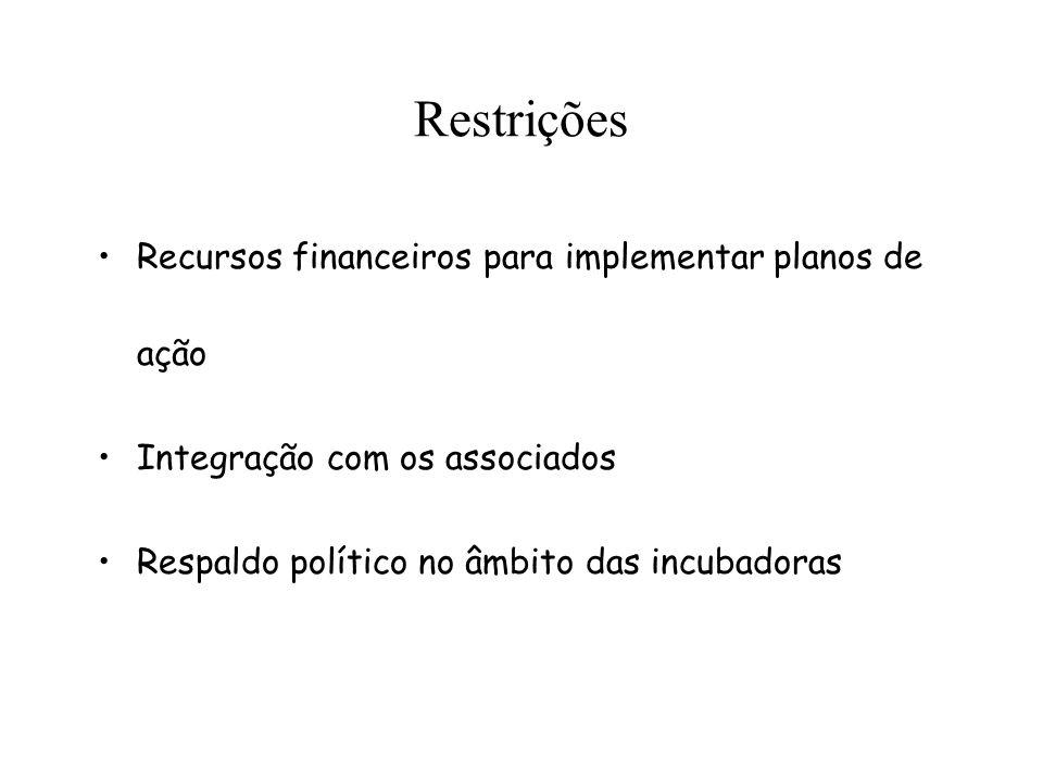 Restrições Recursos financeiros para implementar planos de ação