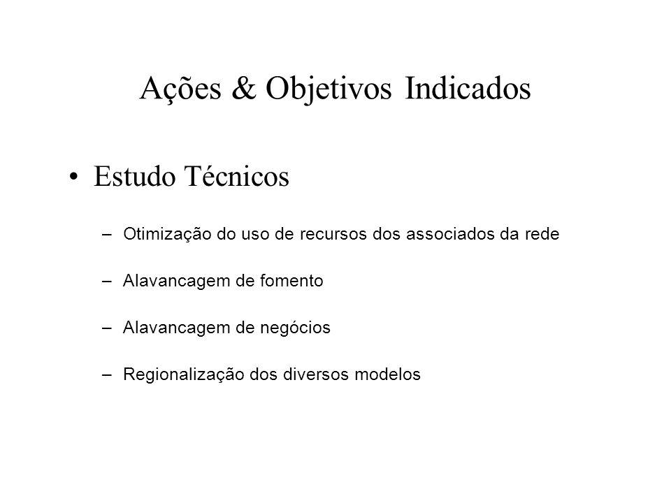 Ações & Objetivos Indicados