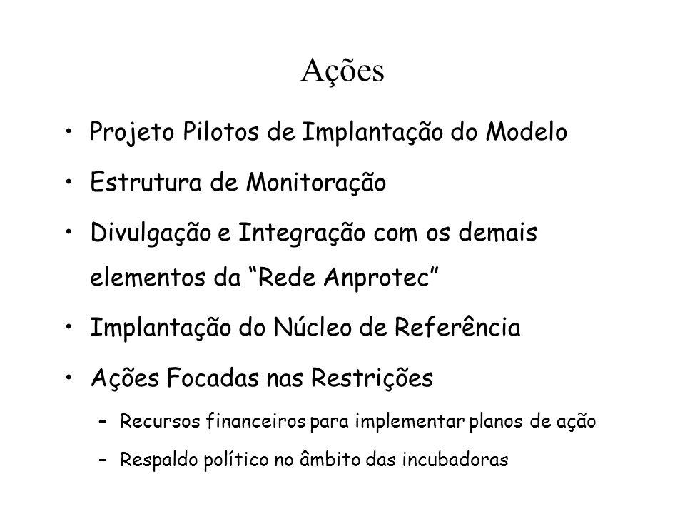 Ações Projeto Pilotos de Implantação do Modelo