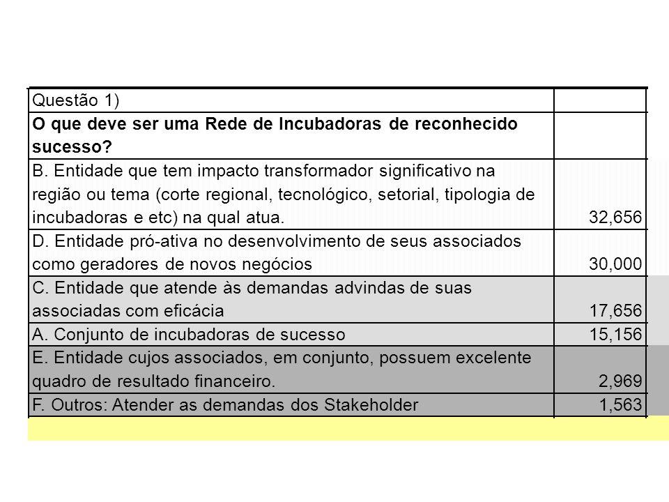 Questão 1) O que deve ser uma Rede de Incubadoras de reconhecido. sucesso B. Entidade que tem impacto transformador significativo na.