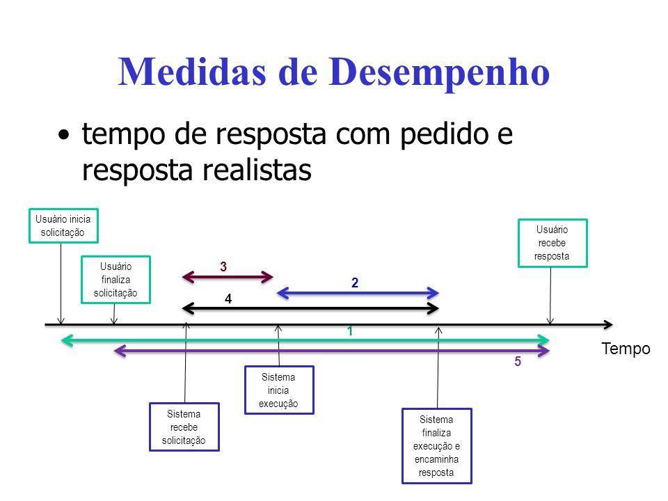 Medidas de Desempenho tempo de resposta com pedido e resposta realistas. Usuário inicia solicitação.