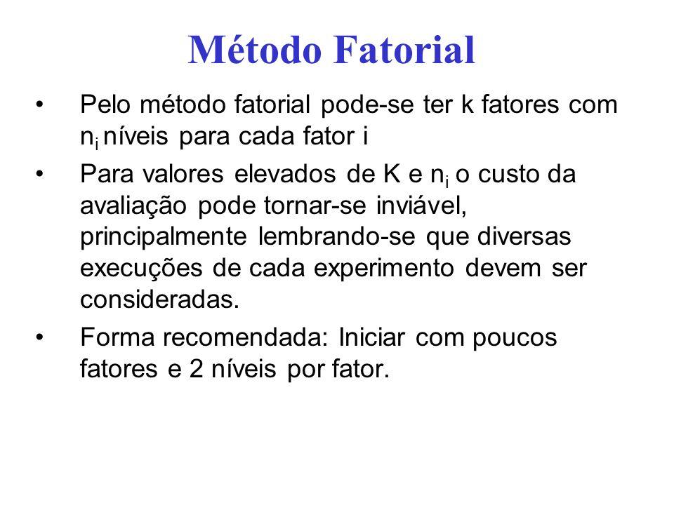 Método Fatorial Pelo método fatorial pode-se ter k fatores com ni níveis para cada fator i.