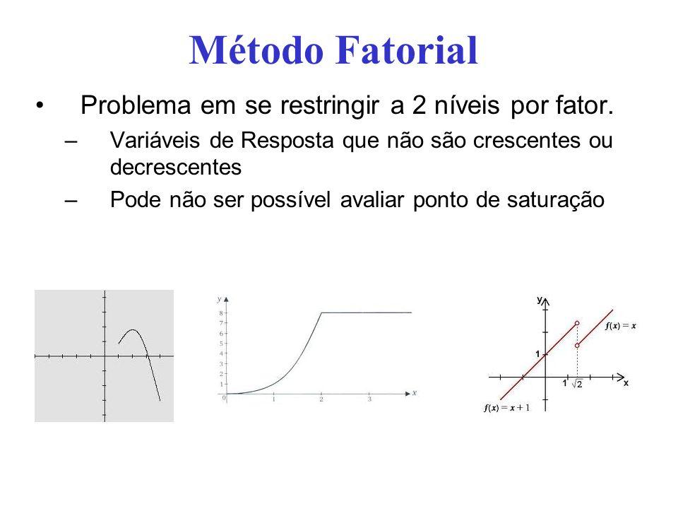Método Fatorial Problema em se restringir a 2 níveis por fator.