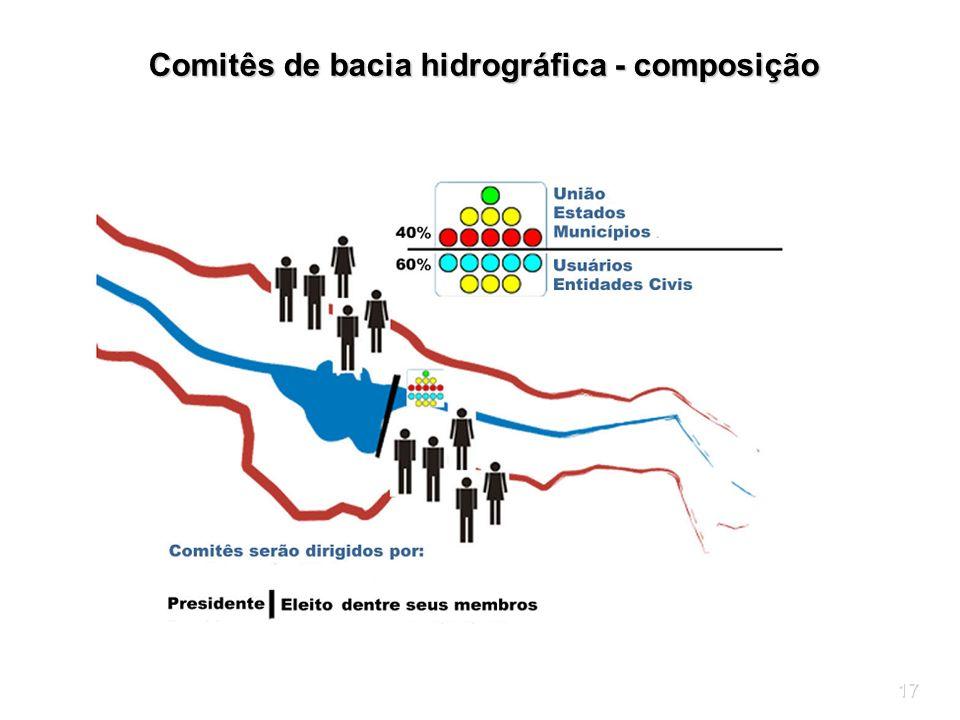 Comitês de bacia hidrográfica - composição