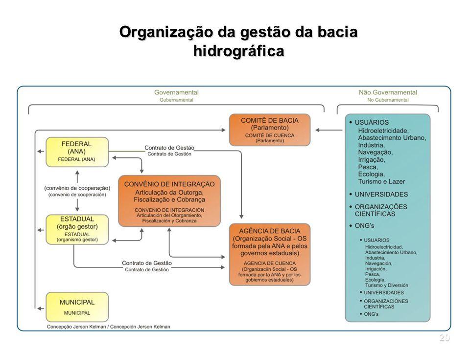 Organização da gestão da bacia hidrográfica