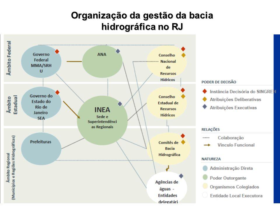 Organização da gestão da bacia hidrográfica no RJ