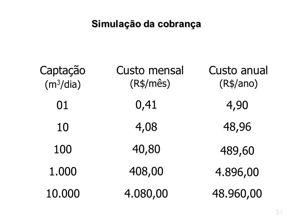 Captação Custo mensal Custo anual 01 0,41 4,90 10 48,96 4,08 100