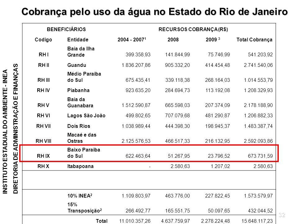RECURSOS COBRANÇA (R$)