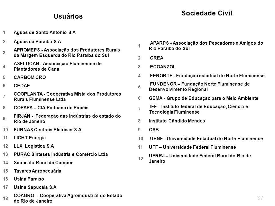 Usuários Sociedade Civil