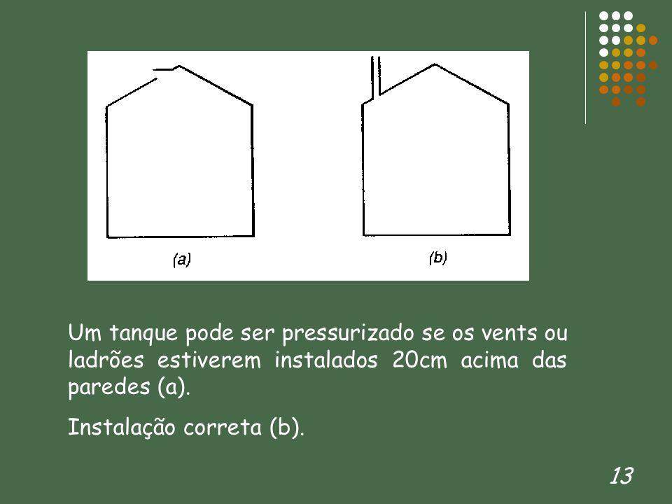 Um tanque pode ser pressurizado se os vents ou ladrões estiverem instalados 20cm acima das paredes (a).