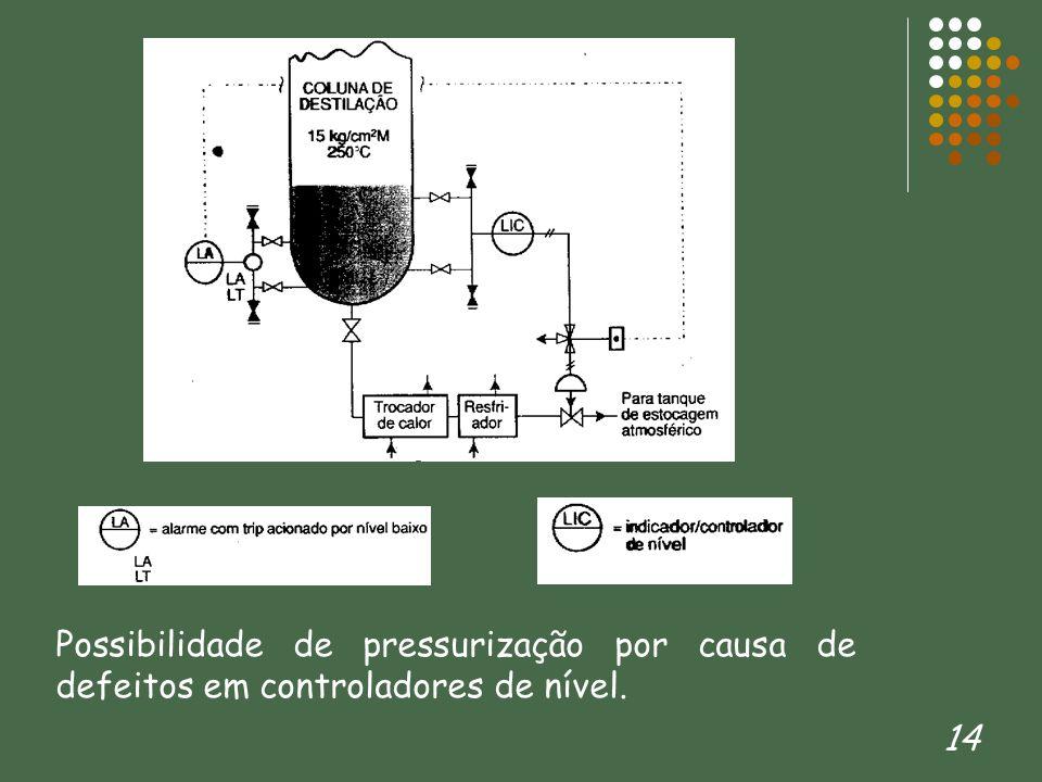 Possibilidade de pressurização por causa de defeitos em controladores de nível.