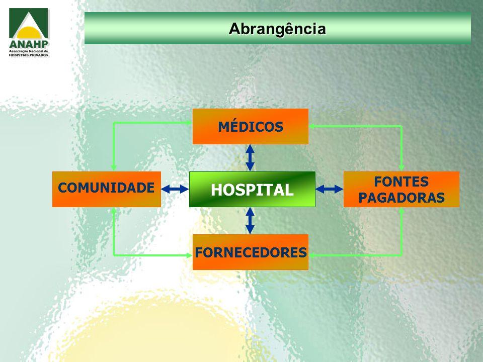 Abrangência MÉDICOS COMUNIDADE FONTES PAGADORAS FORNECEDORES HOSPITAL