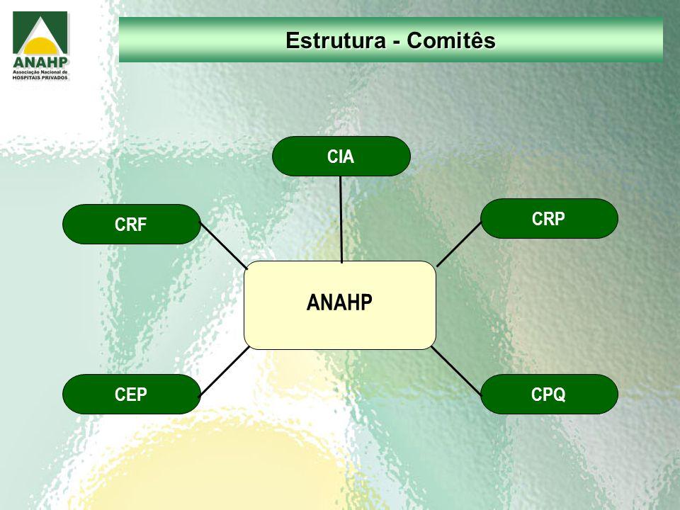 Estrutura - Comitês ANAHP CEP CRP CIA CRF CPQ