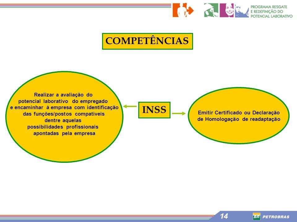 COMPETÊNCIAS INSS Realizar a avaliação do