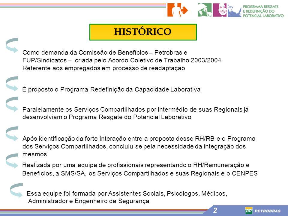 HISTÓRICO Como demanda da Comissão de Benefícios – Petrobras e FUP/Sindicatos – criada pelo Acordo Coletivo de Trabalho 2003/2004.