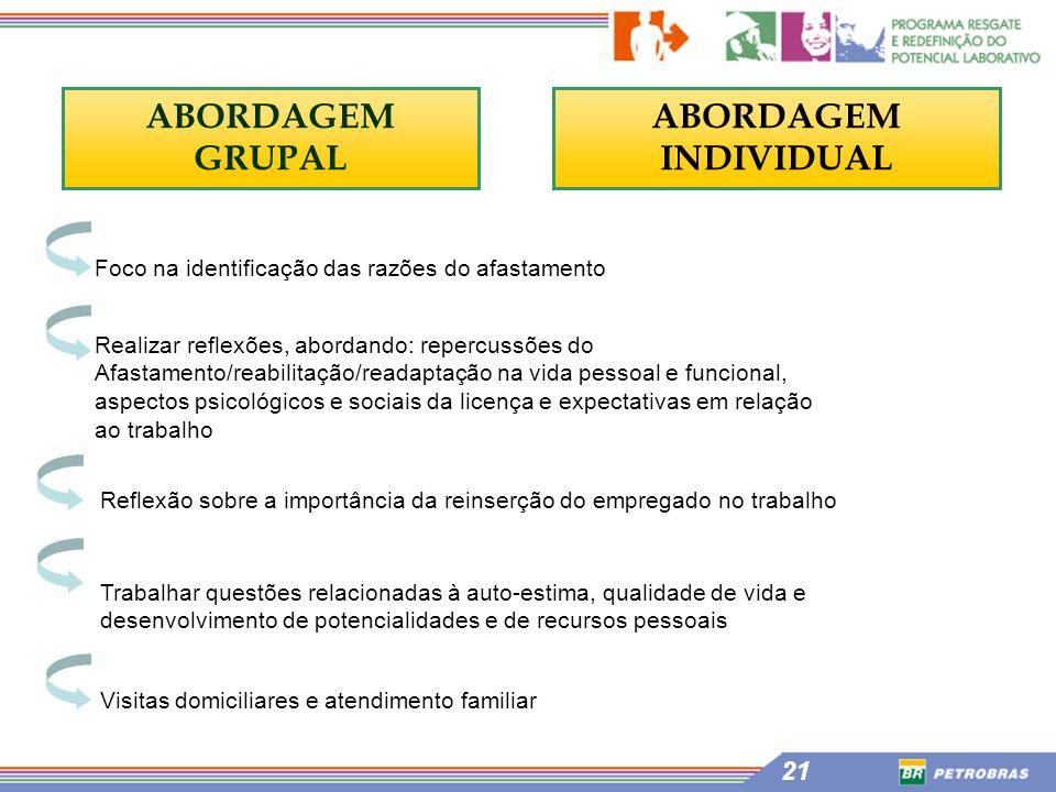 ABORDAGEM GRUPAL ABORDAGEM INDIVIDUAL