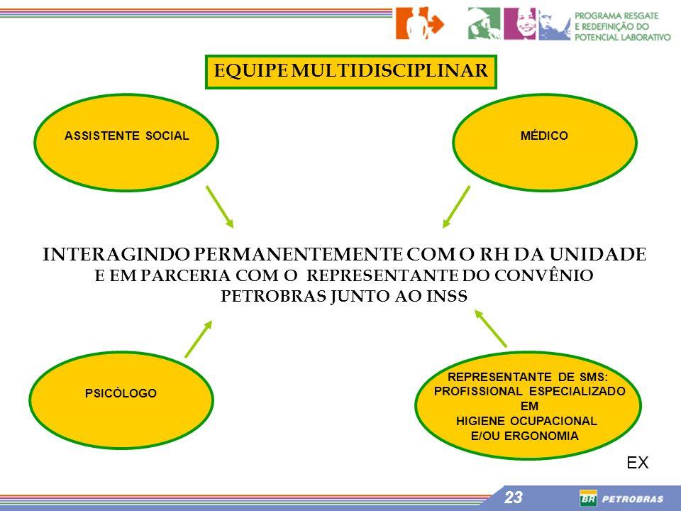 INTERAGINDO PERMANENTEMENTE COM O RH DA UNIDADE