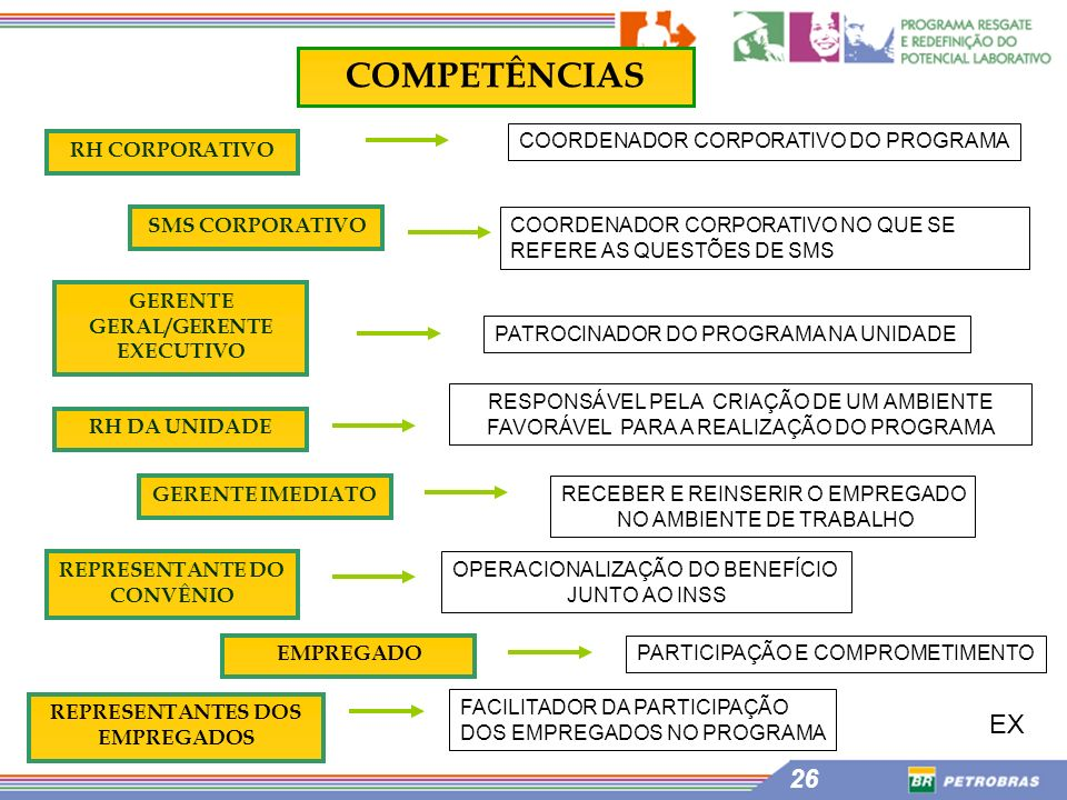 COMPETÊNCIAS EX COORDENADOR CORPORATIVO DO PROGRAMA RH CORPORATIVO