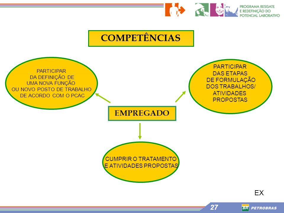 COMPETÊNCIAS EMPREGADO EX PARTICIPAR DAS ETAPAS DE FORMULAÇÃO