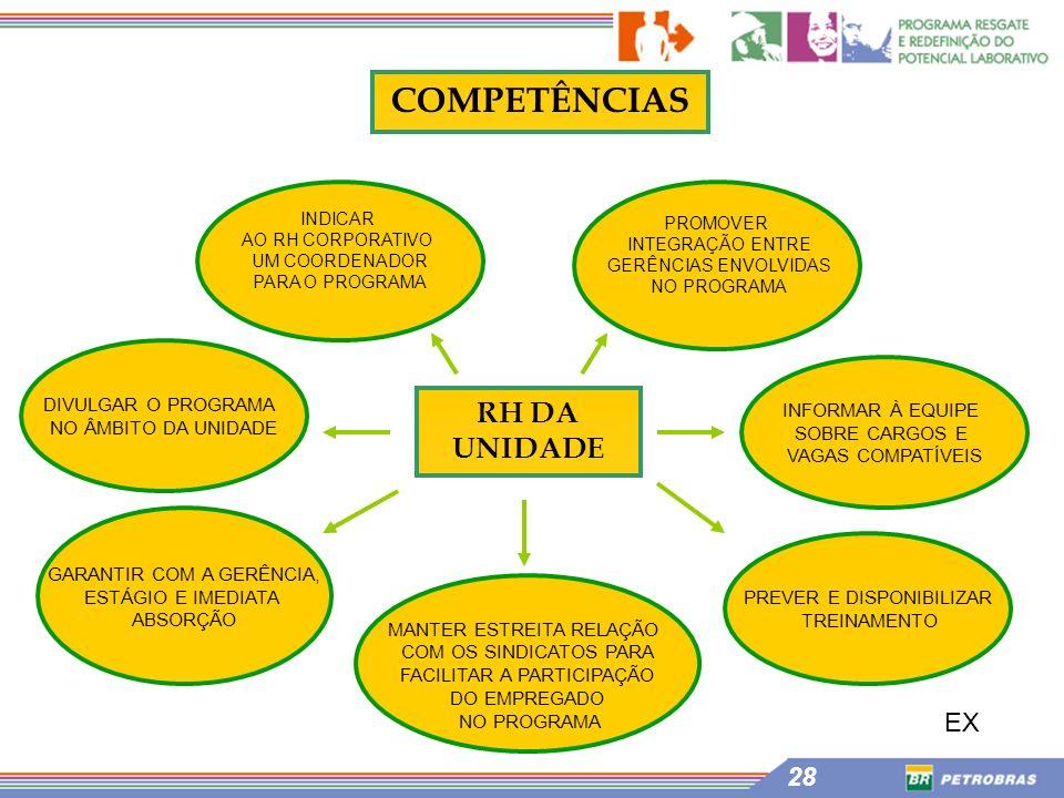 COMPETÊNCIAS RH DA UNIDADE EX DIVULGAR O PROGRAMA NO ÂMBITO DA UNIDADE