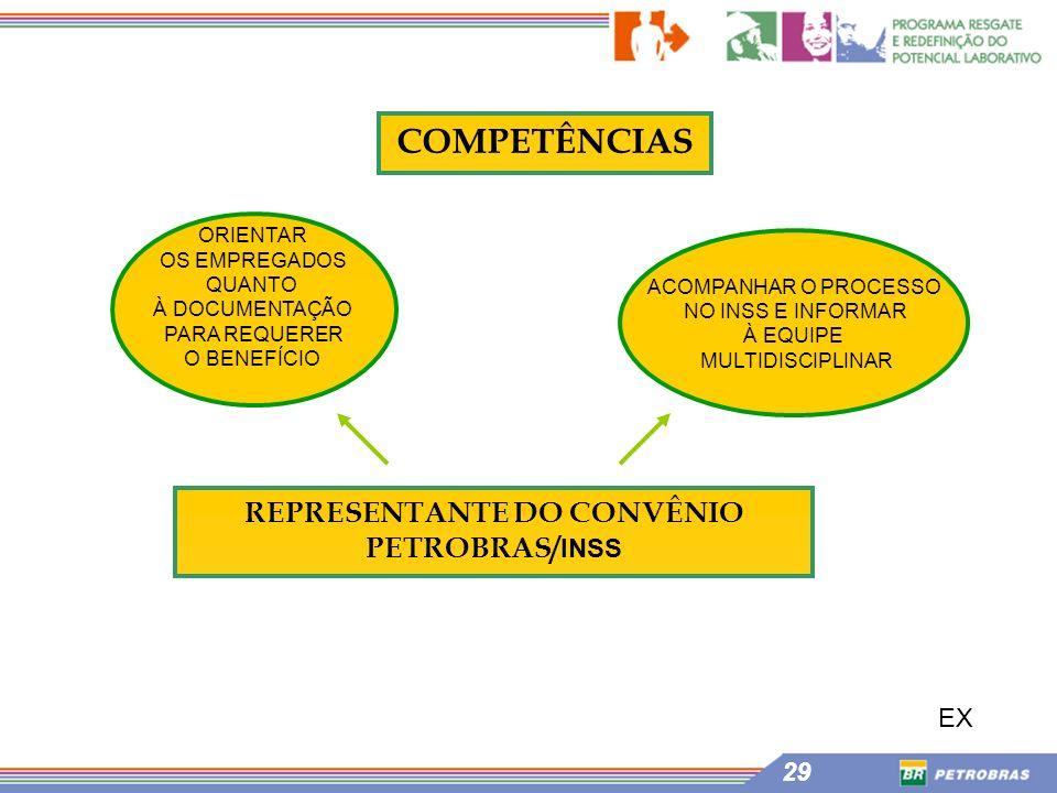 REPRESENTANTE DO CONVÊNIO PETROBRAS/INSS