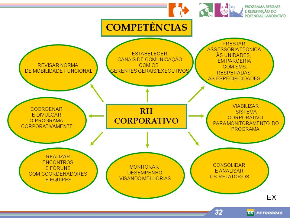 COMPETÊNCIAS RH CORPORATIVO EX PRESTAR ASSESSORIA TÉCNICA ESTABELECER