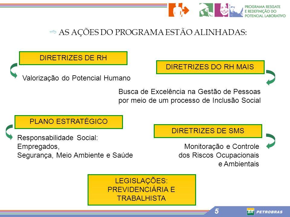 ➬ AS AÇÕES DO PROGRAMA ESTÃO ALINHADAS:
