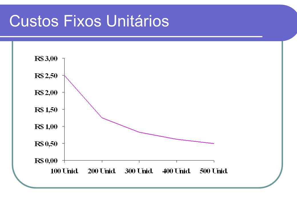 Custos Fixos Unitários