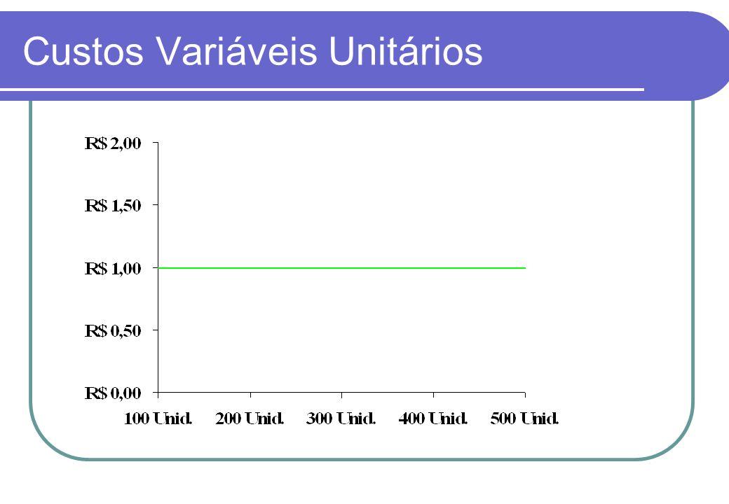 Custos Variáveis Unitários