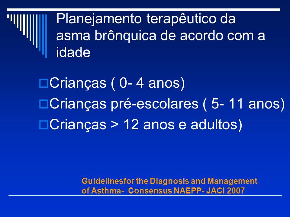 Planejamento terapêutico da asma brônquica de acordo com a idade