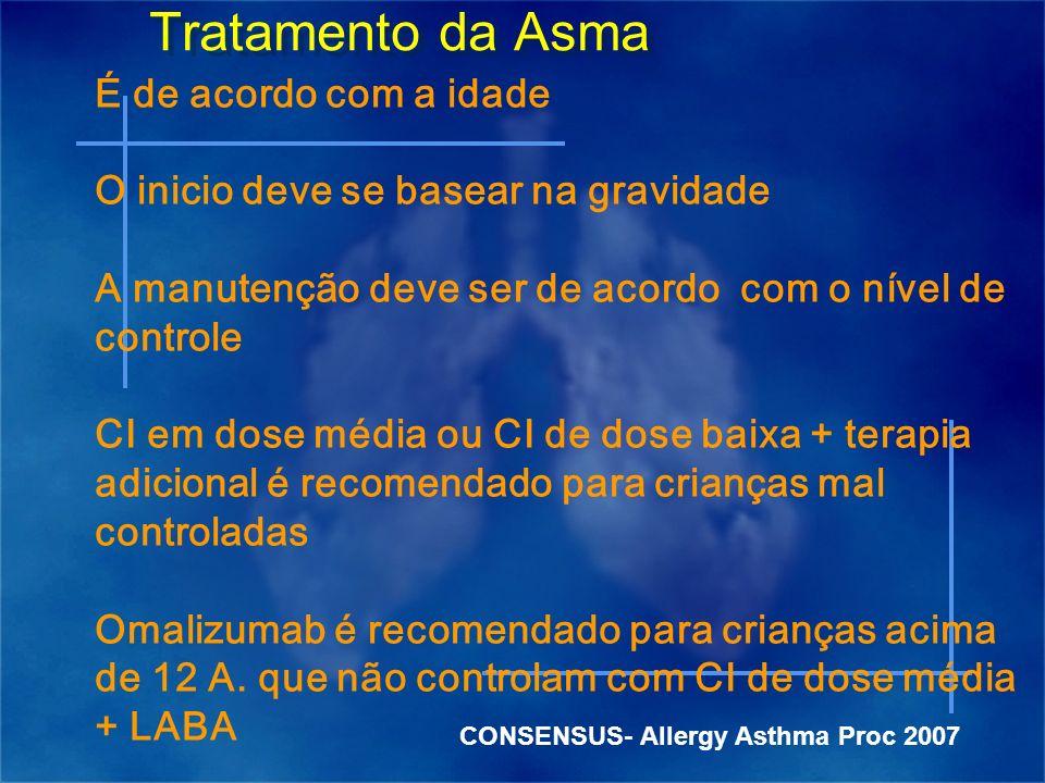 Tratamento da Asma É de acordo com a idade
